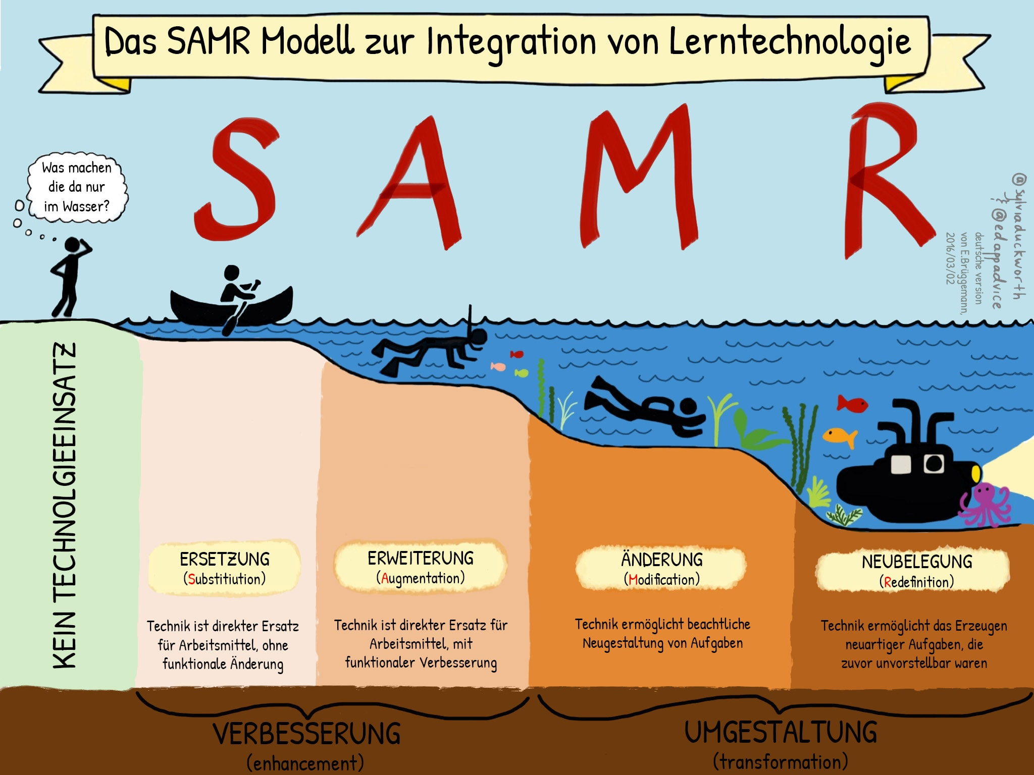 The SAMR Model for Technology Integration