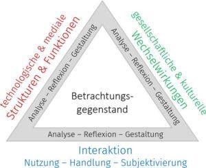 Das Frankfurt-Dreieck zur Bildung in der digital vernetzten Welt