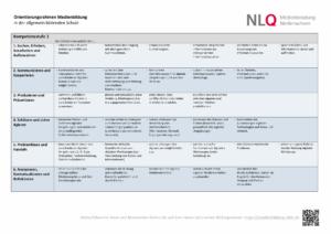 Kompetenzmodell des Orientierungsrahmens Medienbildung - Kompetenzstufe 1