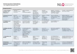 Kompetenzmodell des Orientierungsrahmens Medienbildung - Kompetenzstufe 2